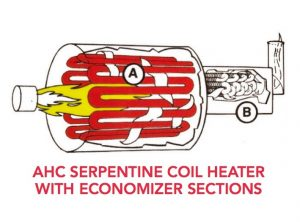 Diagram of AHC serpentine coil industrial thermal fluid heater