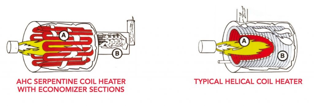 diagram of American Heating Company Heater vs. traditional helical coil heater
